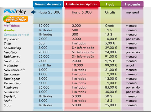 comparativa precios email marketing