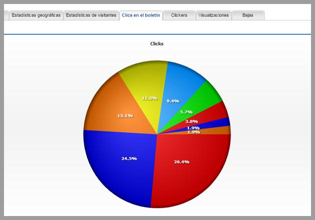 Gráfico que muestra los clics recibidos en el boletín