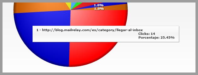Detalle de URL en que los suscriptores han hecho clic