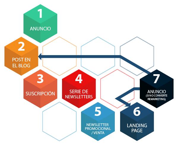 Fases de una estrategia de marketing online