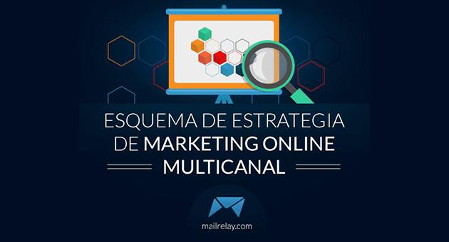 Esquema de estrategias de marketing multicanal