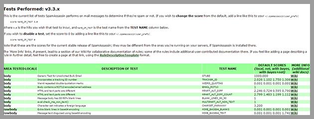 Configuración de Spam Score