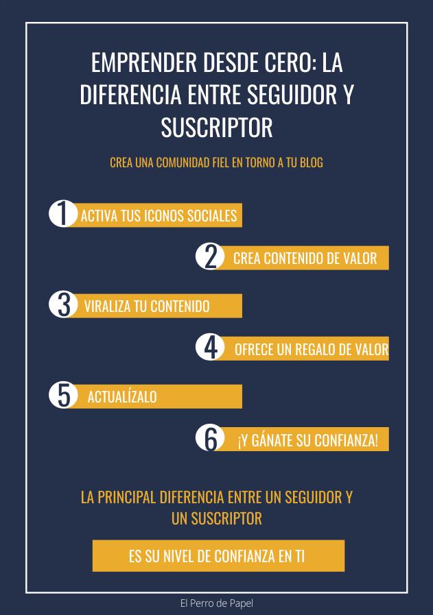 Diferencias entre seguidor y suscriptor