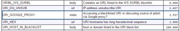 Listado con códigos para evitar el spam
