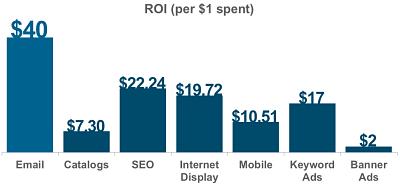 ROI por € invertido en Email Marketing