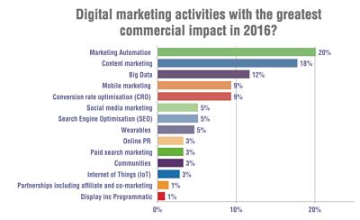 Actividades con mayor impacto comercial en 2016