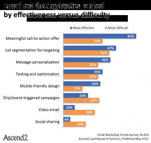 Cuadro de tácticas más efectivas en email marketing