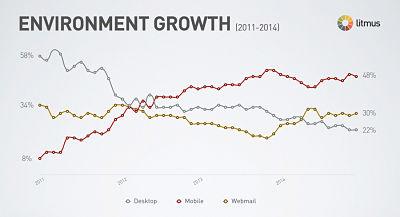 Crecimiento del uso de dispositivos móviles