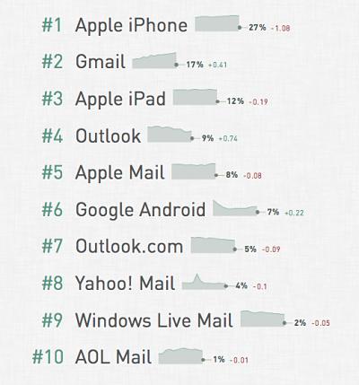 Lista de servicios de correo web más usados