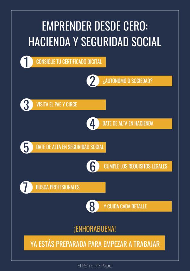 Hacienda y Seguridad Social: trámites a llevar a cabo