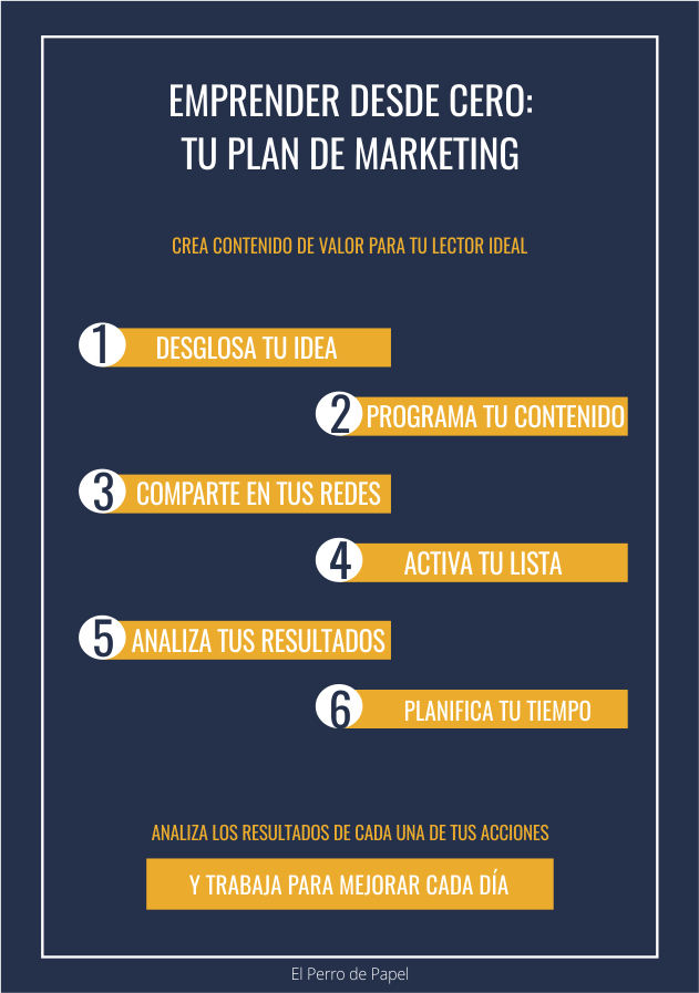 Emprender con tu plan de marketing