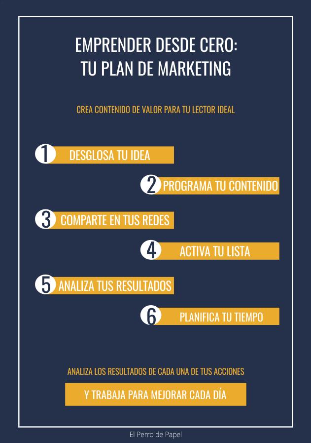Emprender con tu plan de marketing