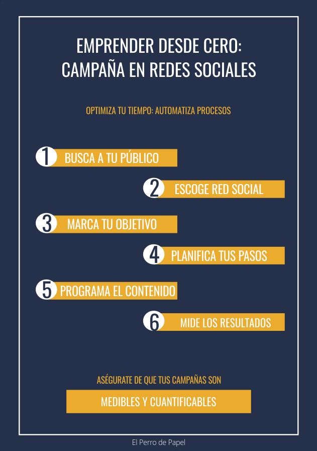 Infografía Marketing y Redes Sociales