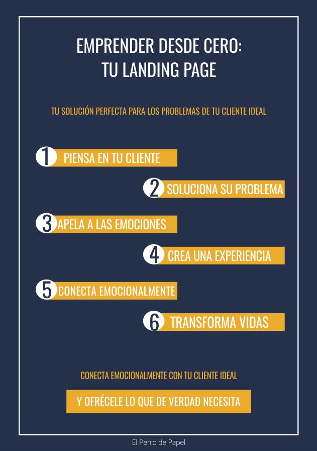 Aspectos a tener en cuenta para diseñar una landing page