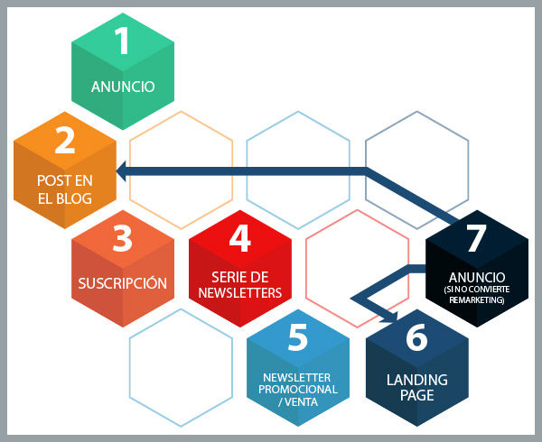 Proceso de email marketing