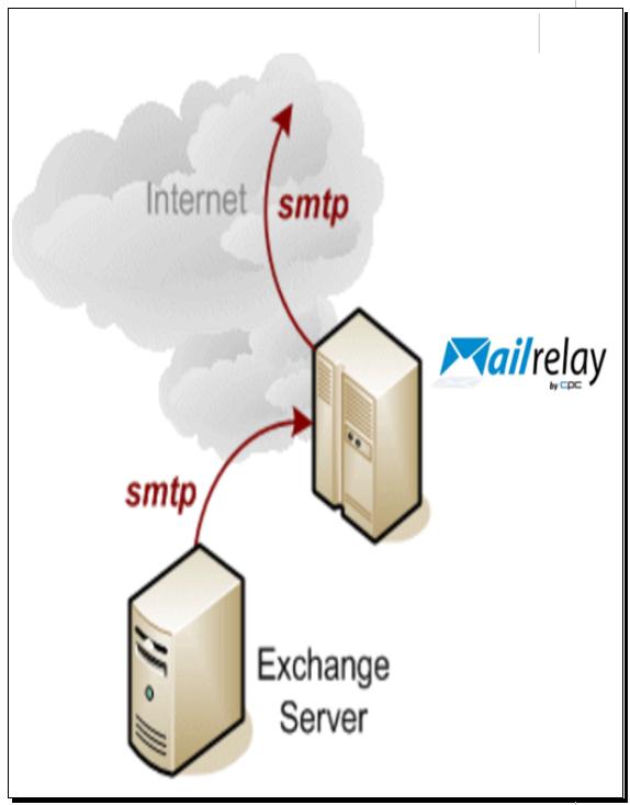 Mailrelay como servidor Smarthost