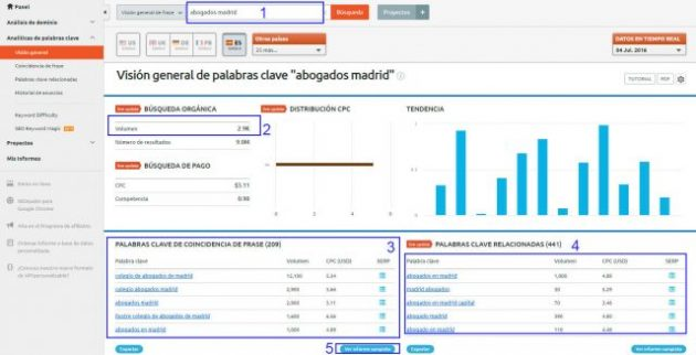 Dashboard semrush