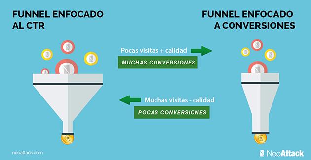 Diferencias entre Funnel enfocado a conversiones y a CTR