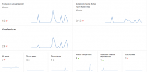Datos de analíticas de Youtube