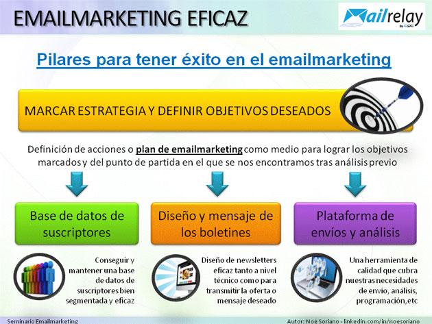 Pilares para tener éxito en el email marketing