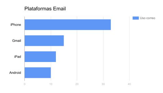 plataformas de email
