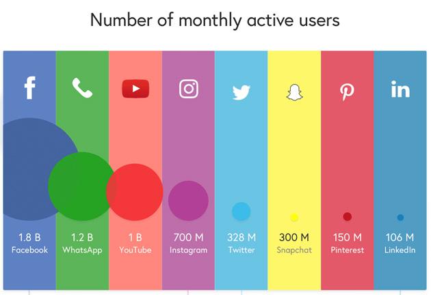 usuarios activos por red social