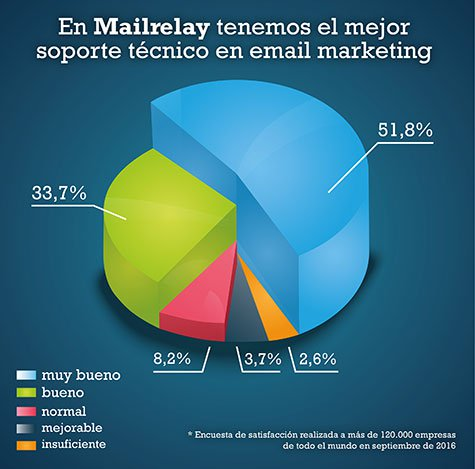 mejor soporte email marketing