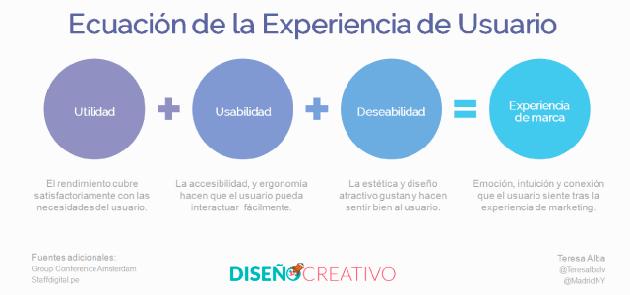 ¿Has oído hablar de User Experience (UX)?