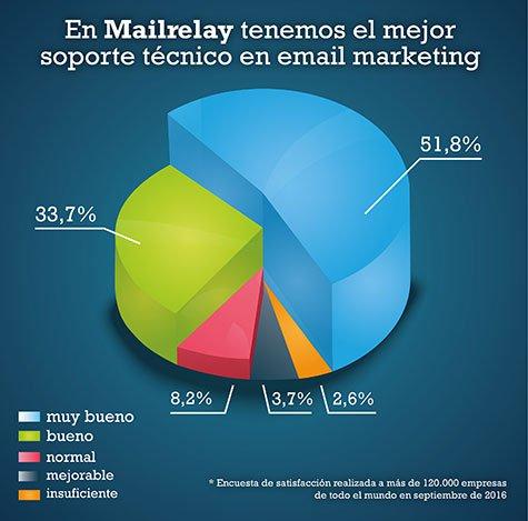 opiniones Mailrelay