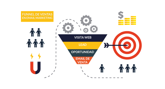 funnel ventas email marketing