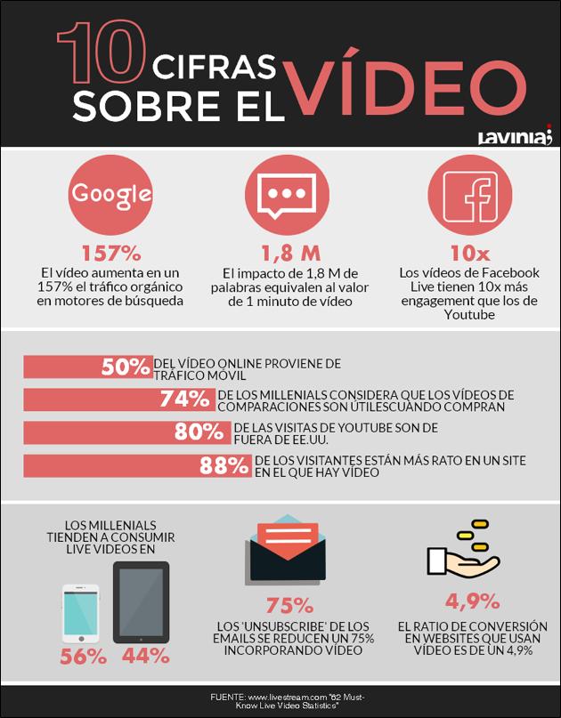 datos sobre el vídeo en internet