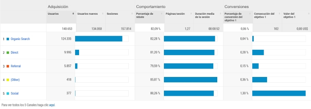 google analytics canales