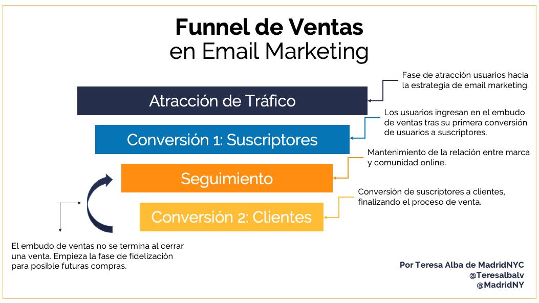 Bases para crear un funnel de ventas efectivo