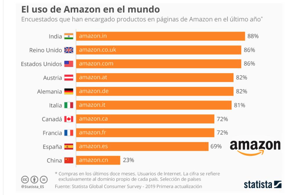 Amazon lidera el ranking de las aplicaciones de compras