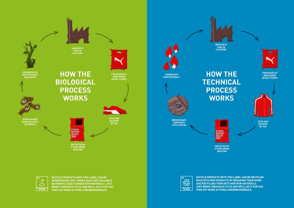 Ejemplos de empresas o entidades que si son sostenibles