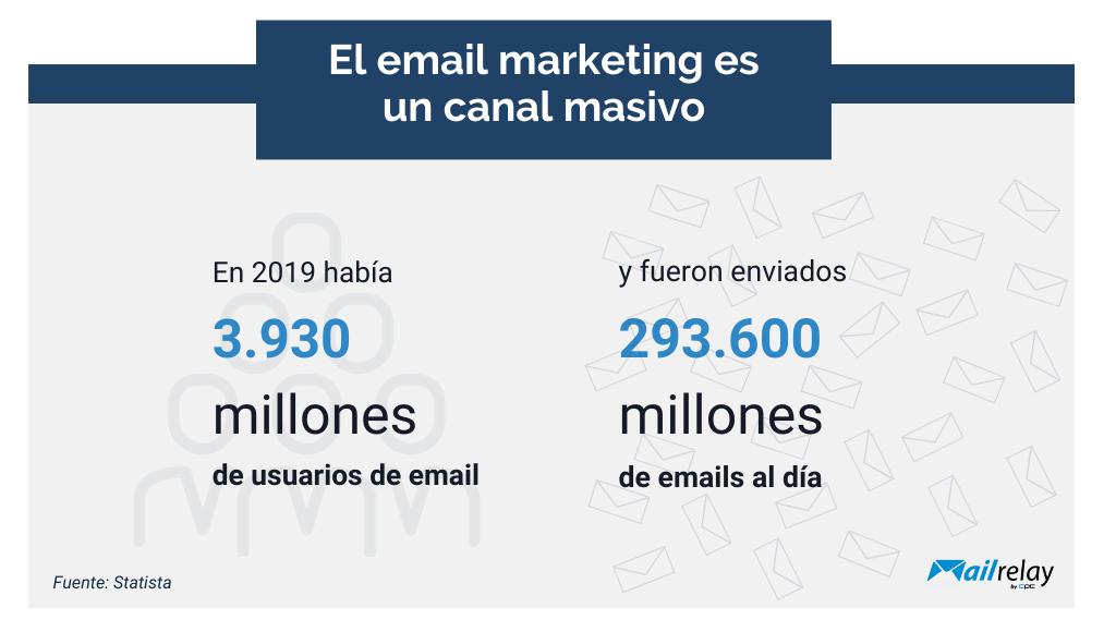 El email marketing es un canal masivo