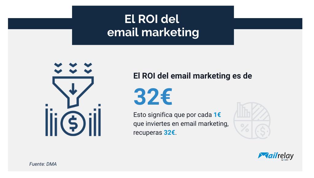 El ROI del email marketing