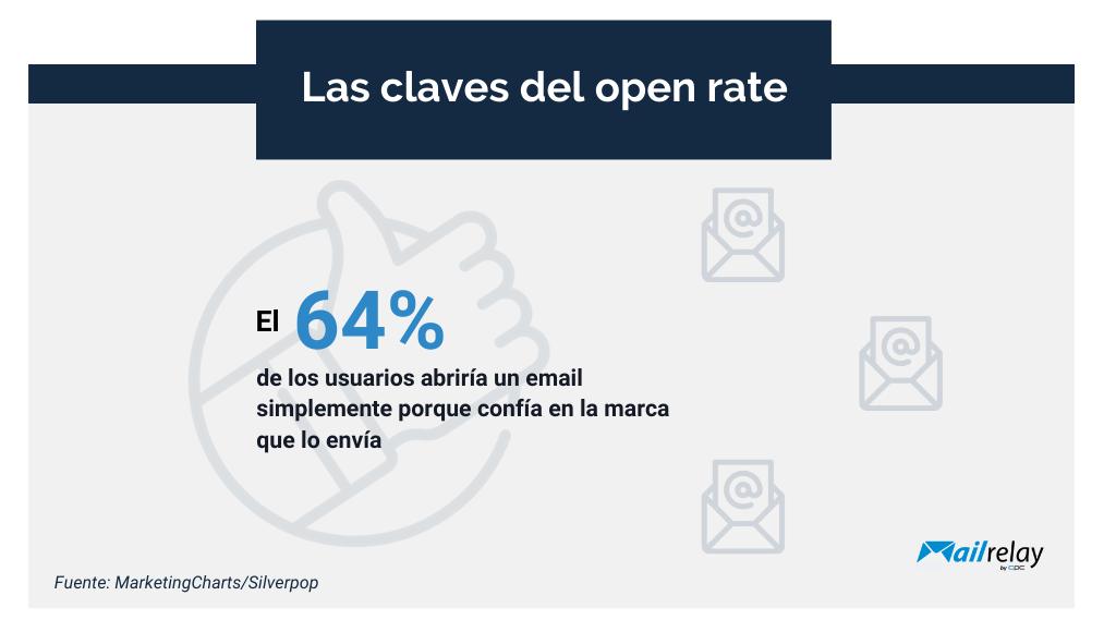 Las claves del open rate