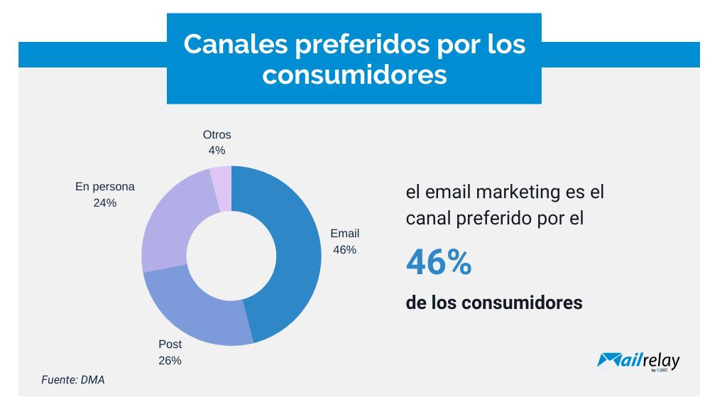 Tus clientes prefieren el email marketing