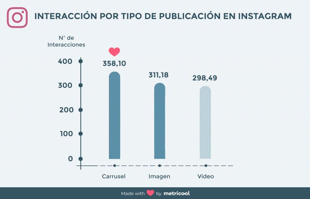 interacción por tipo de publicación en instagram