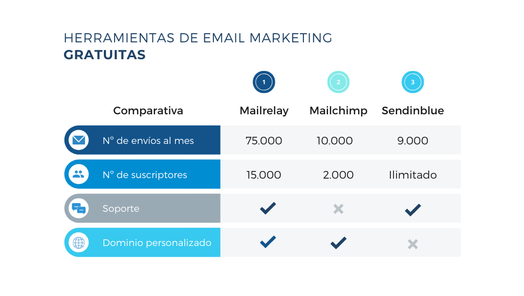 Herramientas de email marketing gratuitas: tabla de resumen con las principales alternativas