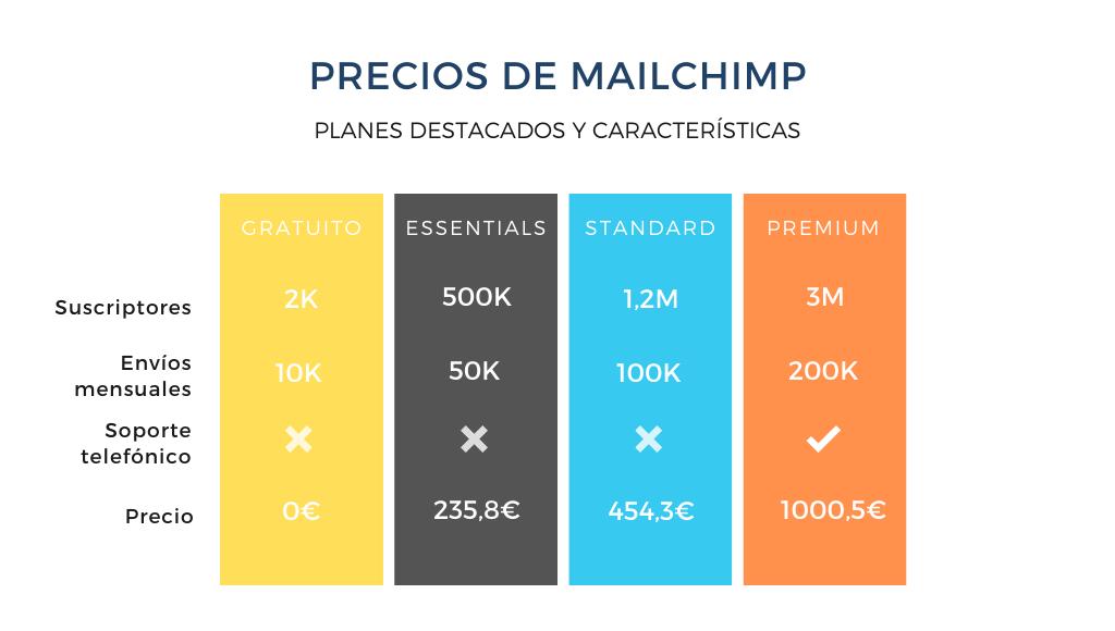 Precios de Mailchimp en detalle