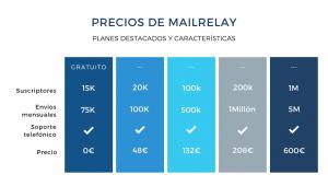 Tabla resumen con los precios de Mailrelay para el envío masivo de emails