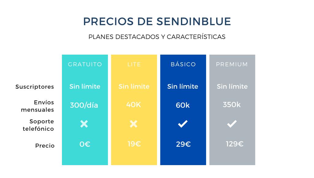Tabla resumen con los precios de Sendinblue en detalle