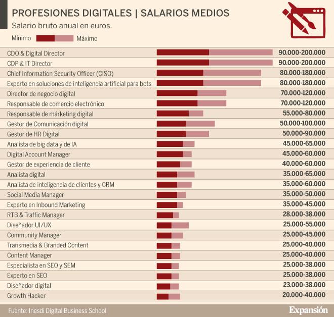 profesiones digitales, salarios medios