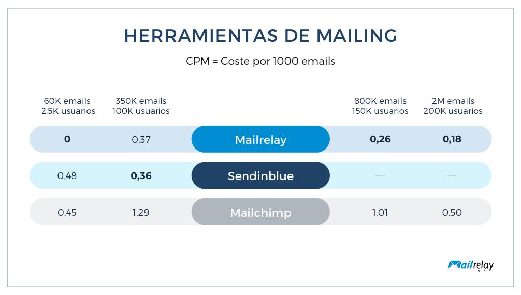 Comparación de precios de las distintas herramientas de mailing