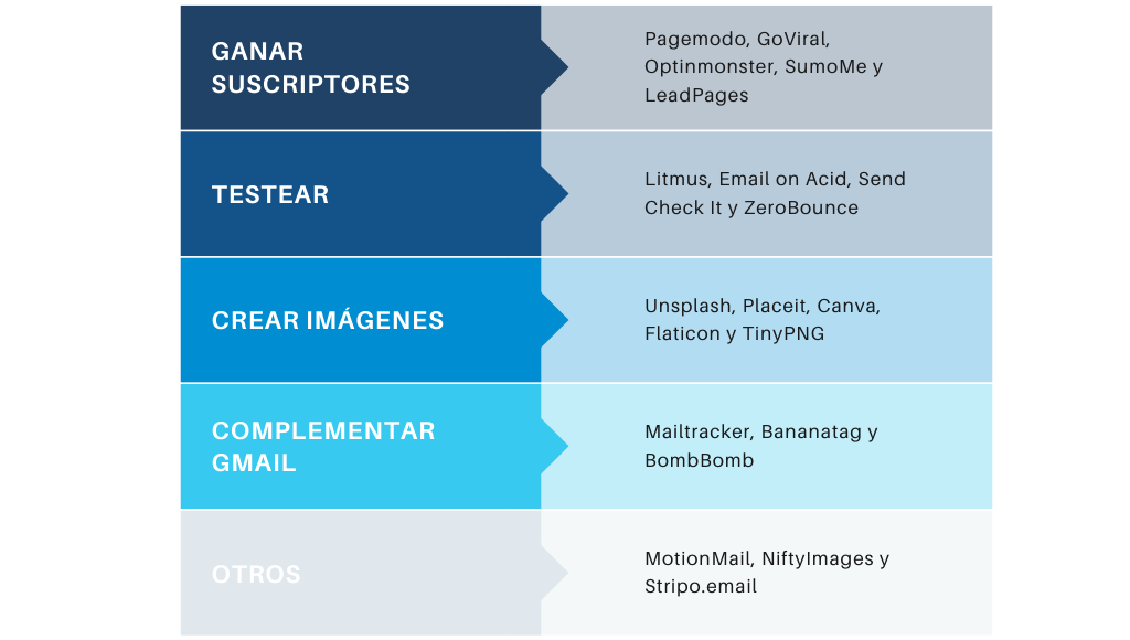 Tabla de herramientas de email marketing