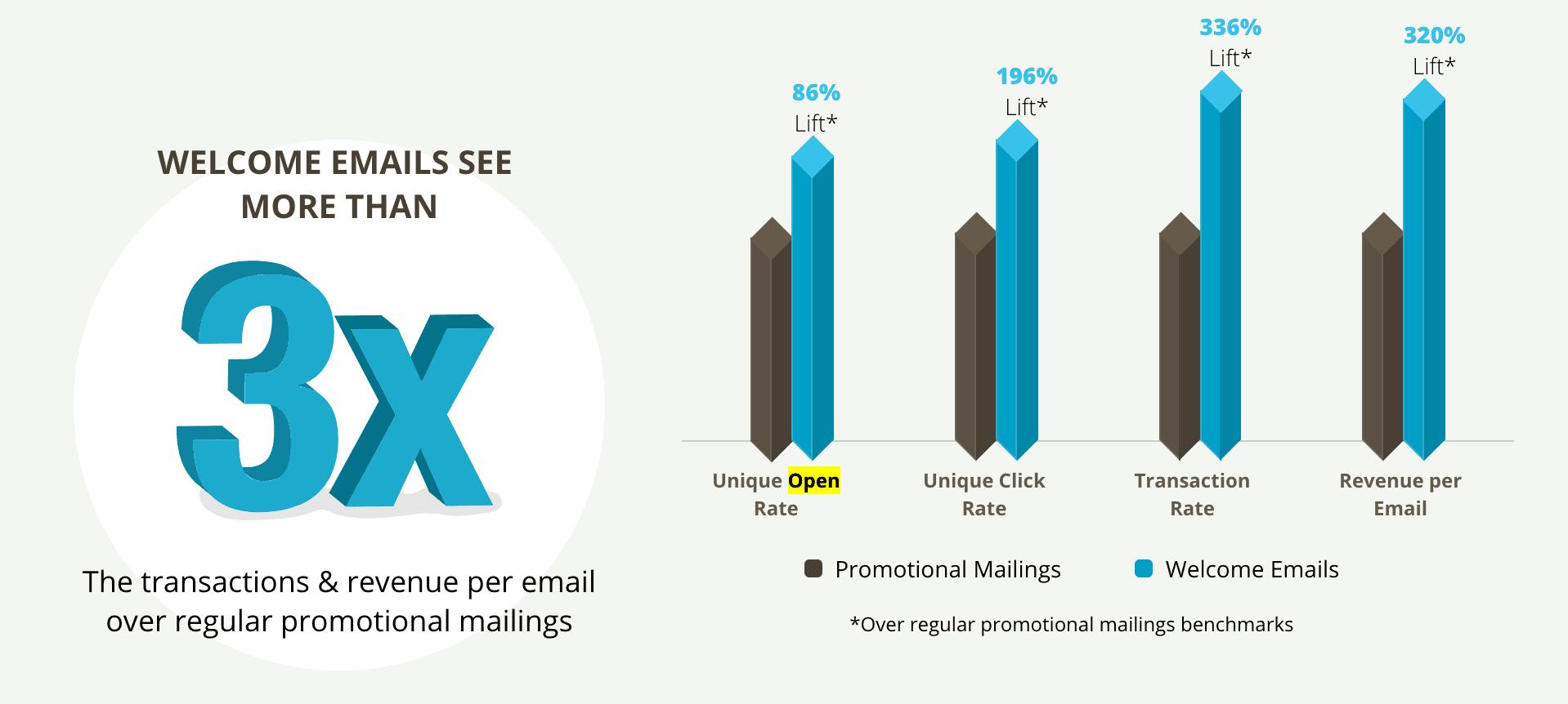 Datos sobre los emails de bienvenida - Inbox Army