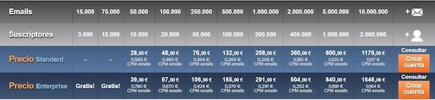 Estas son las tarifas de Mailrelay: